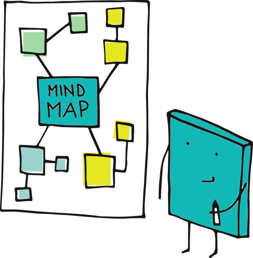 non-fictieboek schrijven mindmap structuur